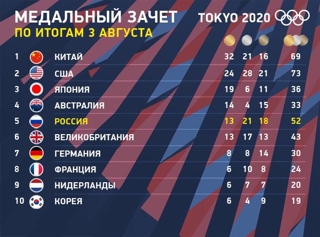 Олимпиада-2020: медальный зачет Токио по итогам 3 августа.