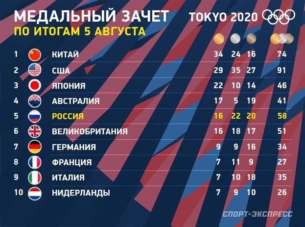 Олимпиада 2020: медальный зачет на5августа. Фото «СЭ»
