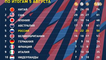 Медальный зачет Олимпиады вТокио на5августа. Фото «СЭ»