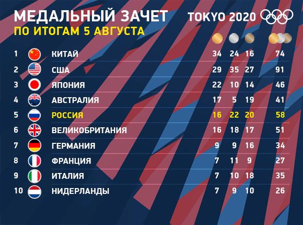 """Медальный зачет Олимпиады вТокио на5августа. Фото """"СЭ"""""""