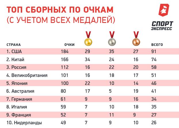 Топ сборных поочкам  (сучетом всех медалей).