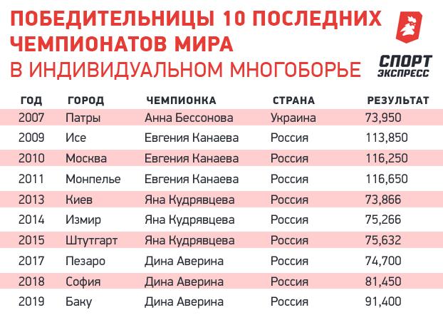 Победительницы десяти последних чемпионатов мира виндивидуальном многоборье.