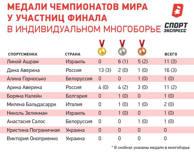 Медали чемпионатов мира уучастниц финала виндивидуальном многоборье.
