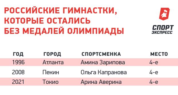 Российские гимнастки, которые остались без медалей Олимпиады.