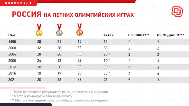 """Россия наЛетних Олимпийских играх. Фото """"СЭ"""""""