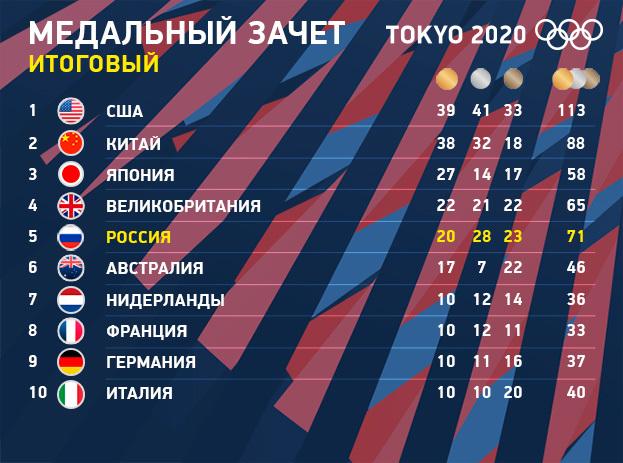"""Медальный зачет Олимпиады в Токио. Фото """"СЭ"""""""
