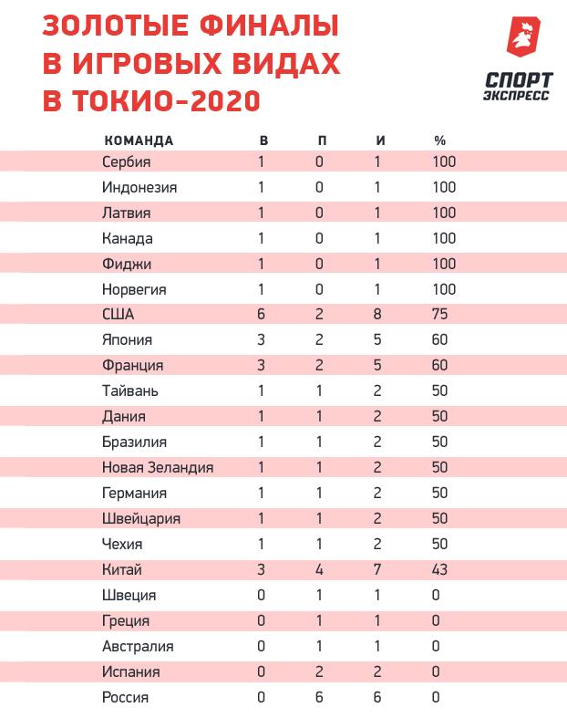 Золотые финалы вигровых видах вТокио-2020.