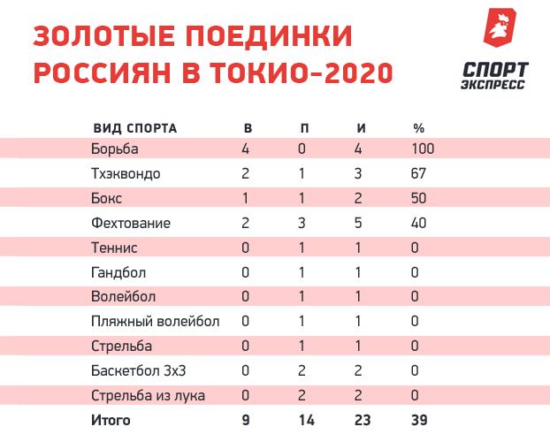 Золотые поединки россиян вТокио-2020.