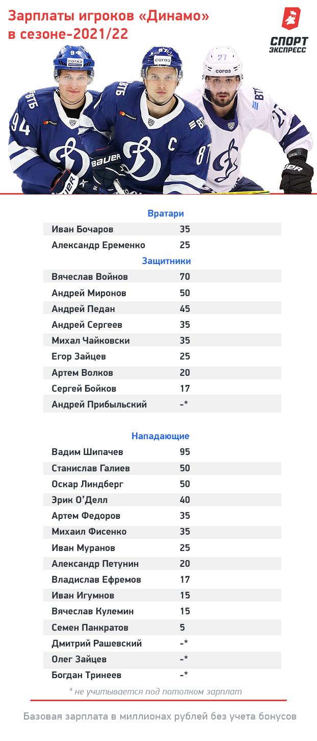 Сколько зарабатывают хоккеисты московского «Динамо». Фото «СЭ»