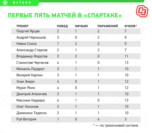 Статистика тренеров «Спартака» впервые пять матчей. Фото «СЭ»