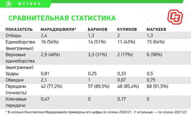 Марадишвили— потеря для ЦСКА. Инаходка для «Локо»