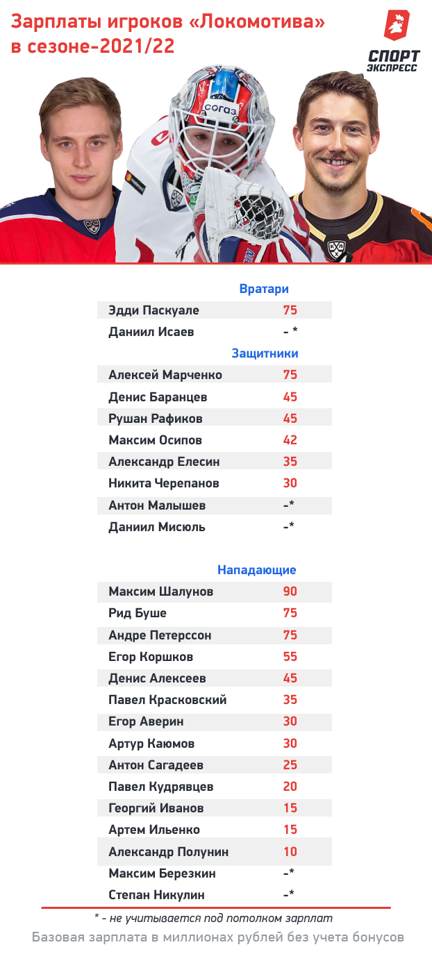 Зарплаты игроков «Локомотива» всезоне-2021/22. Фото «СЭ»