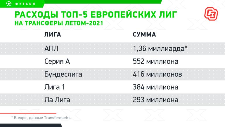 Расходы топ-5европейских лиг натрансферы летом-2021. Фото «СЭ»