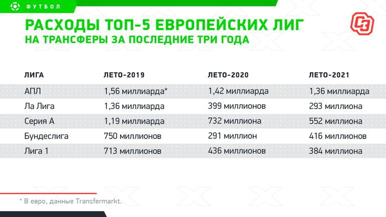 Расходы топ-5европейских лиг натрансферы запоследние три года. Фото «СЭ»