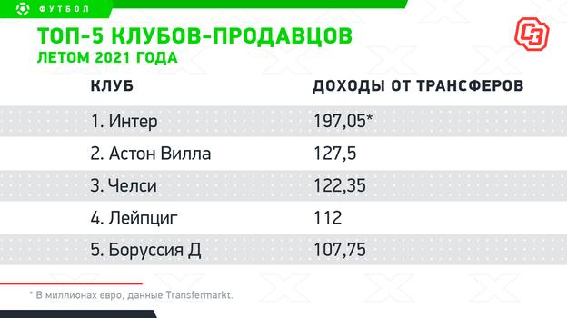 """Топ-5 клубов-продавцов летом 2021 года. Фото """"СЭ"""""""