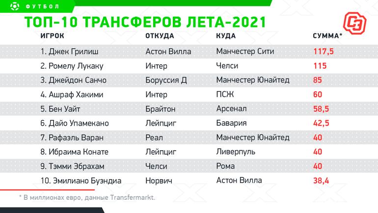 Топ-10 трансферов лета-2021. Фото «СЭ»