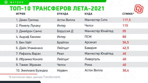 """Топ-10 трансферов лета-2021. Фото """"СЭ"""""""