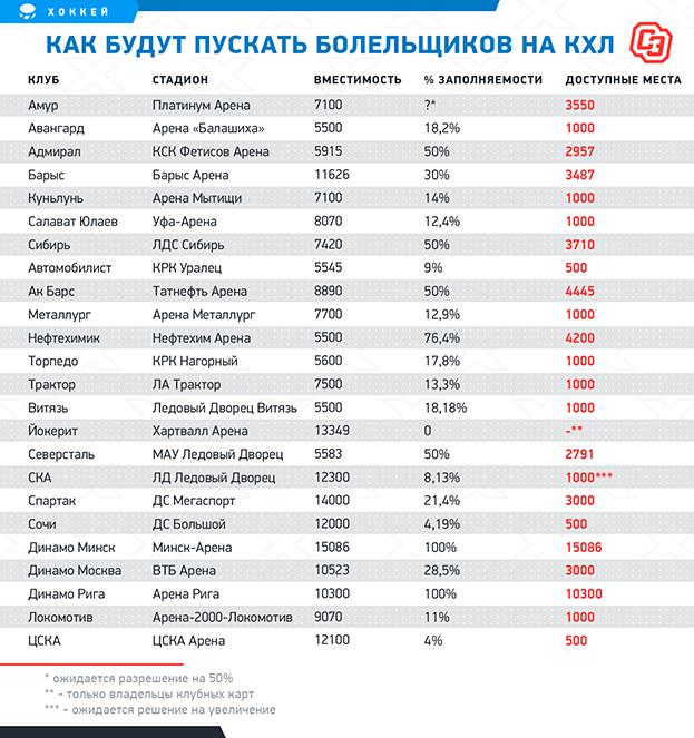 Как будут пускать болельщиков наКХЛ. Фото «СЭ»