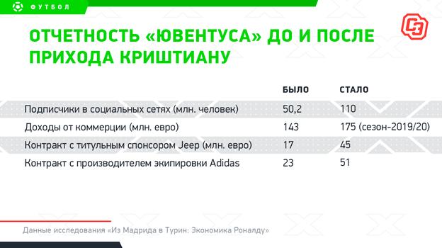 """Отчетность «Ювентуса» доипосле прихода Криштиану. Фото """"СЭ"""""""