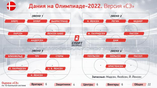 Дания наОлимпиаде-2022.