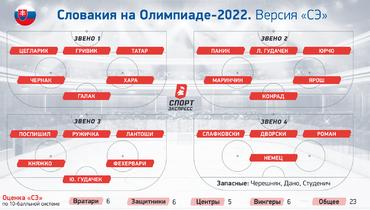 Словакия наОлимпиаде-2022.