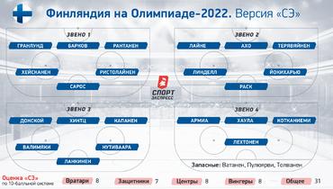 Финляндия наОлимпиаде-2022.