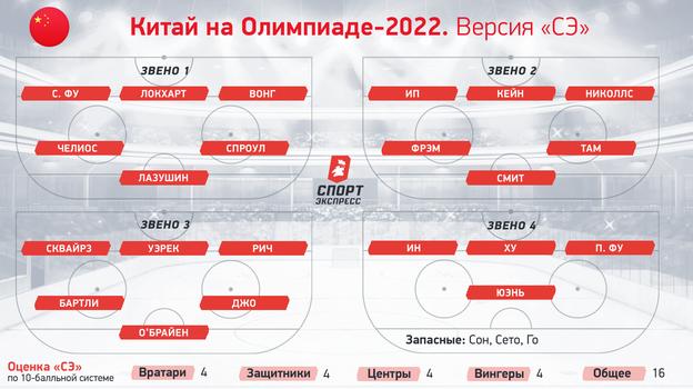 Китай наОлимпиаде-2022.
