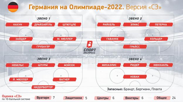 Германия наОлимпиаде-2022.
