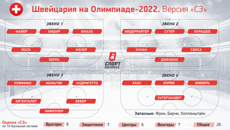 Швейцария наОлимпиаде-2022.