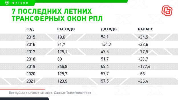 """7 последних летних трансферных окон РПЛ. Фото """"СЭ"""""""