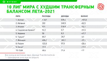 10 лиг мира схудшим трансферным балансом лета-2021. Фото «СЭ»