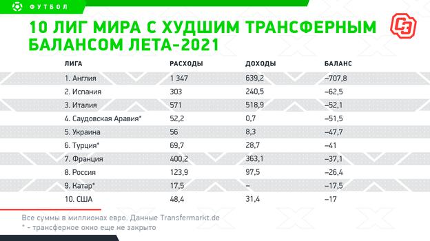 """10 лиг мира схудшим трансферным балансом лета-2021. Фото """"СЭ"""""""