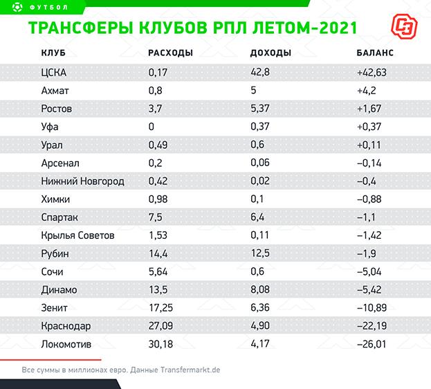 """Трансферы клубов РПЛ лета-2021. Фото """"СЭ"""""""