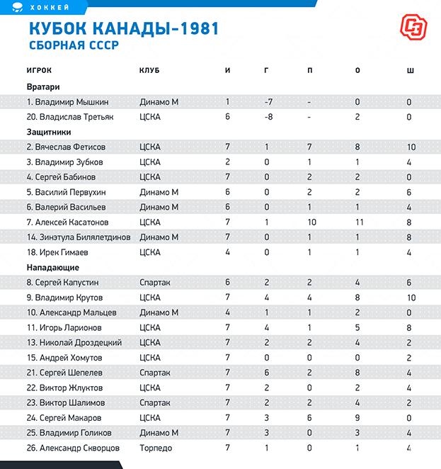Кубок Канады-1981: сборная СССР. Фото «СЭ»