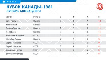 Кубок Канады-1981% лучшие бомбардиры. Фото «СЭ»