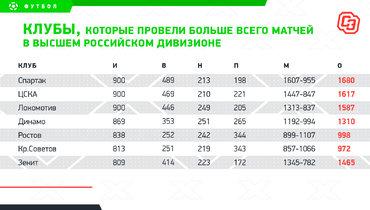 Клубы, которые провели больше всего матчей ввысшем российском дивизионе. Фото «СЭ»