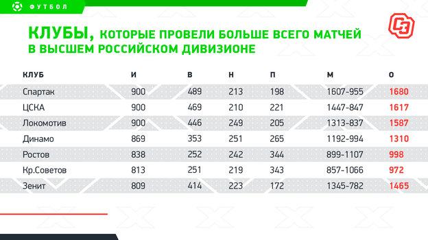 """Клубы, которые провели больше всего матчей в высшем российском дивизионе. Фото """"СЭ"""""""