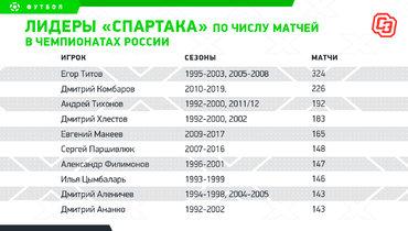 Лидеры «Спартака» почислу матчей вчемпионатах России. Фото «СЭ»