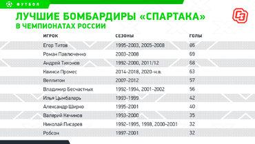 Лучшие бомбардиры «Спартака» вчемпионатах России. Фото «СЭ»