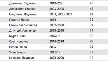 Все тренеры «Спартака» вчемпионатах России. Фото «СЭ»