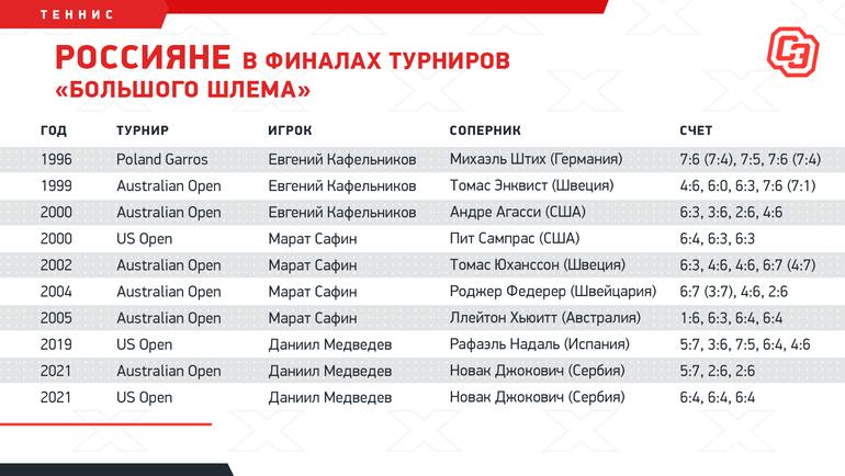 Россияне вфиналах турниров «Большого шлема». Фото «СЭ»