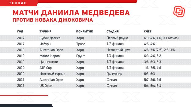 """Матчи Даниила Медведева против Новака Джоковича. Фото """"СЭ"""""""