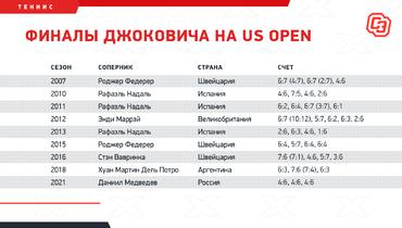 Финалы Джоковича наUS Open. Фото «СЭ»