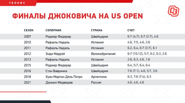 """Финалы Джоковича на US Open. Фото """"СЭ"""""""