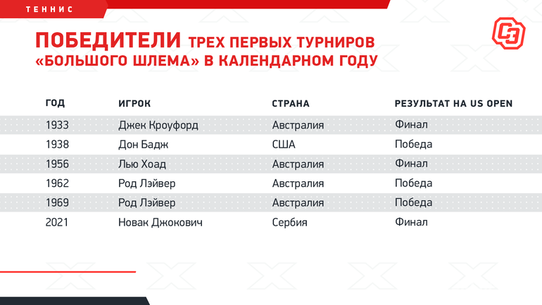 Победители трех первых турниров «Большого шлема» вкалендарном году. Фото «СЭ»