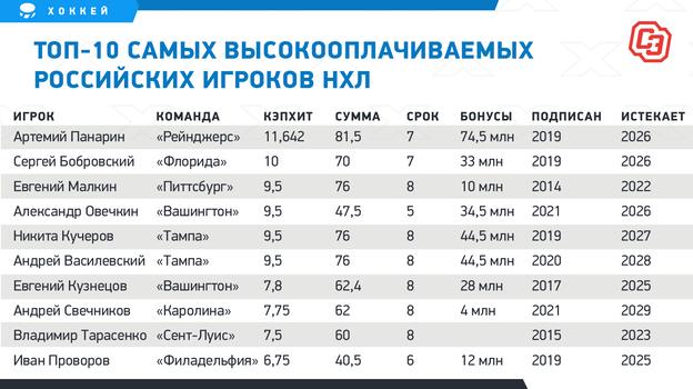 Топ-10 самых высокооплачиваемых российских игроков НХЛ.