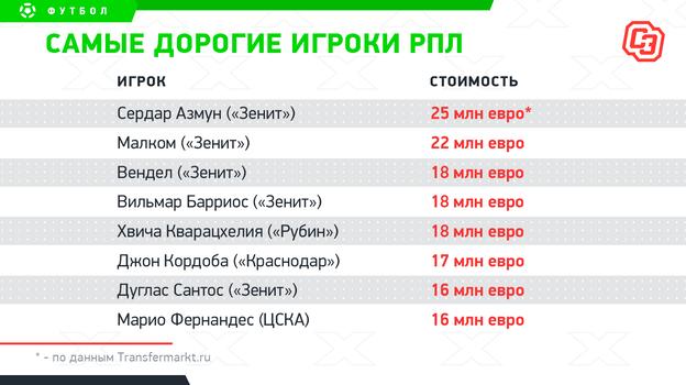 Самые дорогие игроки РПЛ. Фото «СЭ»