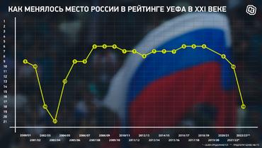 Как менялось место России врейтинге УЕФА вXXI веке. Фото «СЭ»