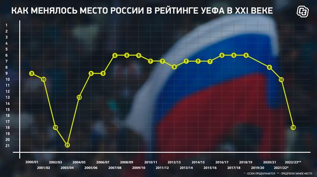 """Как менялось место России в рейтинге УЕФА в XXI веке. Фото """"СЭ"""""""