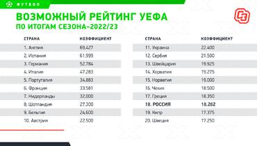 Возможный рейтинг УЕФА поитогам сезона-2022/23. Фото «СЭ»